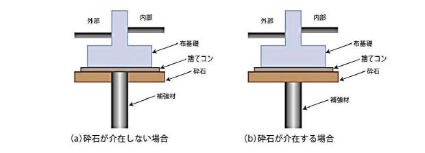 補強材の頭部位置イメージ